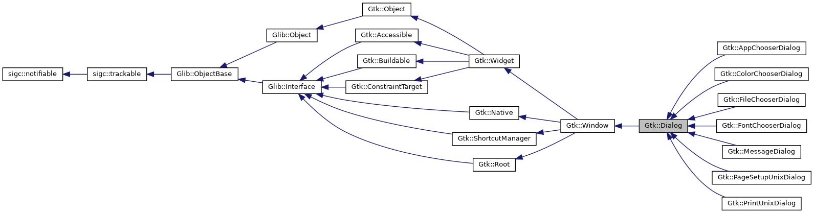 gtkmm: Gtk::Dialog Class Reference