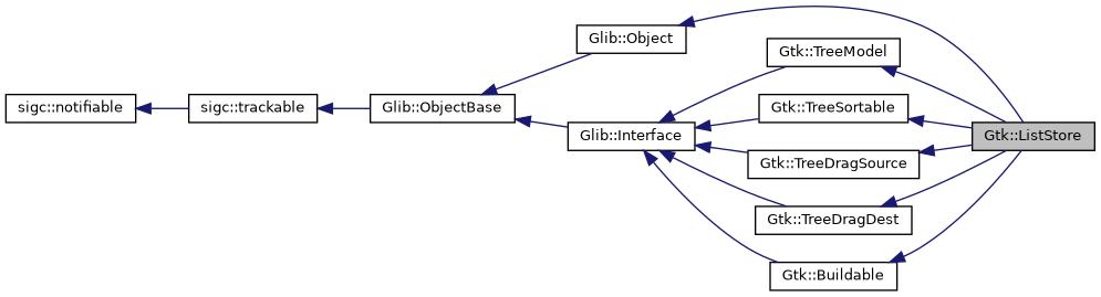 gtkmm: Gtk::ListStore Class Reference